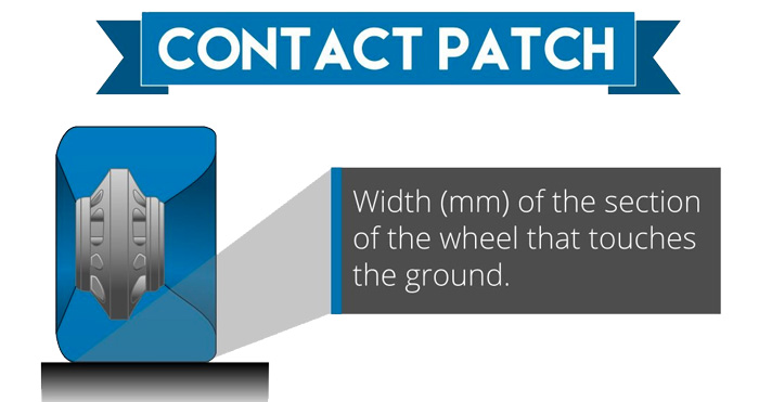 Contact Patch