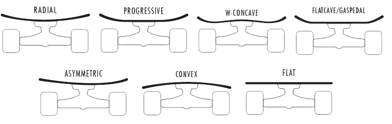 Skateboard Concave Shapes - CleverSkateboard