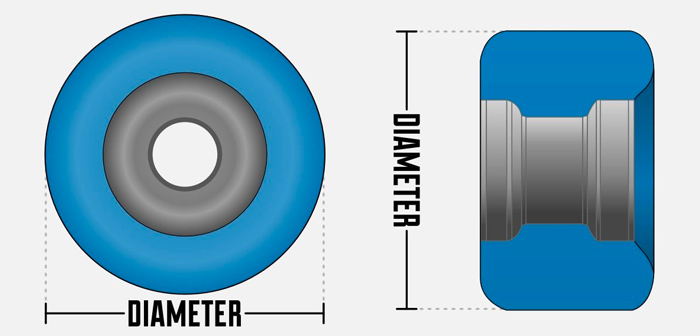 Skateboard Wheel Diameter